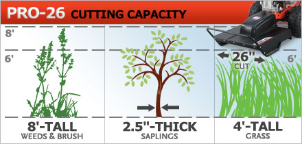 Cutting Capacity