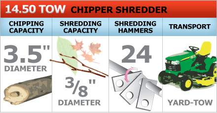 PRO model chipper shredder chips 3-inch branches and shreds 3/8-inch brush