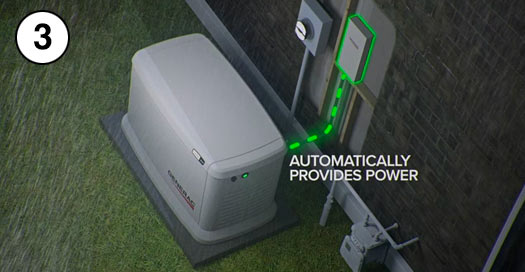 3. The Generator Turns On—Automatically.