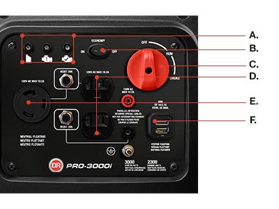 DR PRO-3000i Inverter Generator Control Panel
