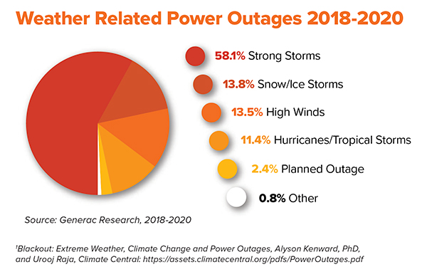 Weather Related Power Outages
