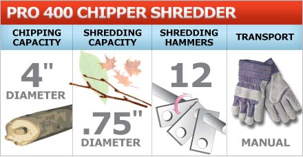 Chipper shredder chips branches and shreds brush